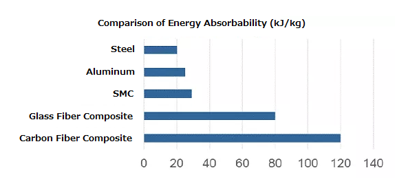 Comparison of energy adsorbability